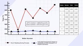 eZ-DTC Control Upgrade Chart