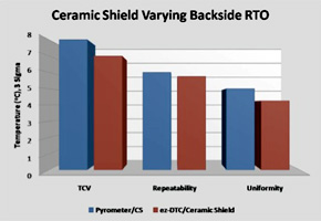 eZ-DTC Control Upgrade Ceramic Shield Graph